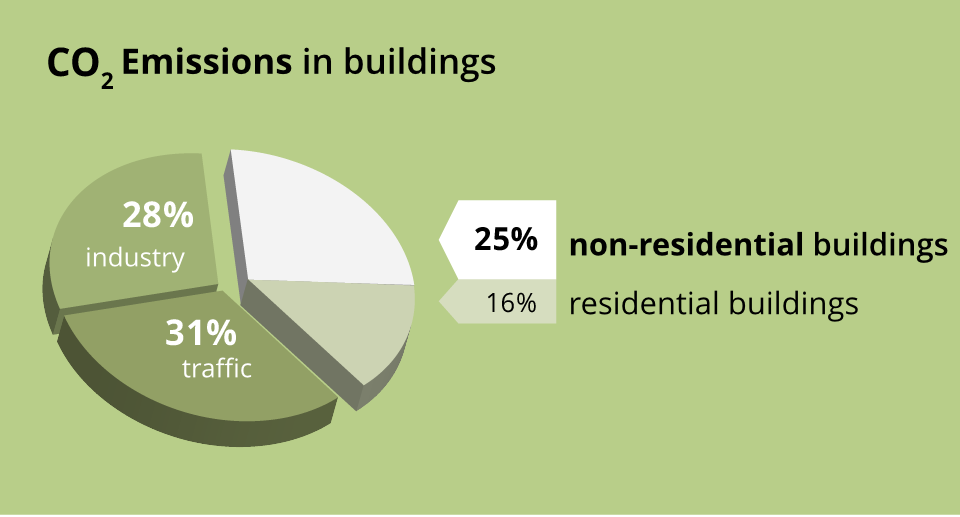 Co2 emissions in buildings